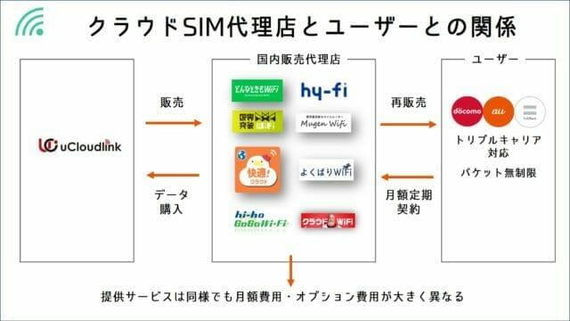 クラウドSIM関係図