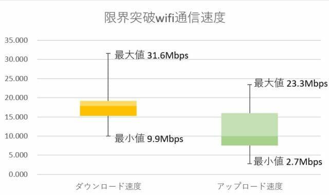 限界突破wifiの通信速度